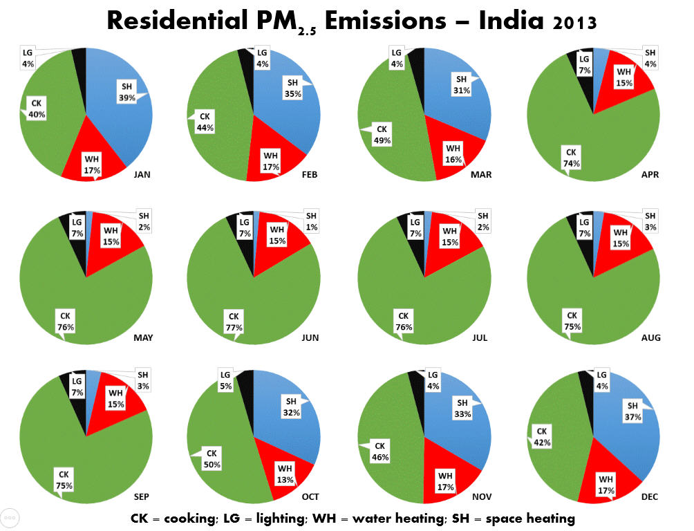 India Household Energy Consumption
